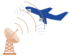 Figure 1: High power transmitters can damage high-sensitivity receivers