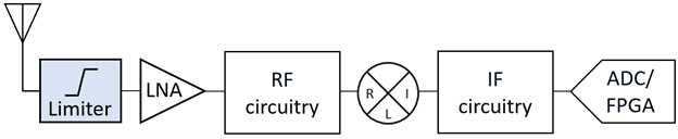 Figure 2: RF Limiters protect power-sensitive components such as LNA's on receiver front-ends